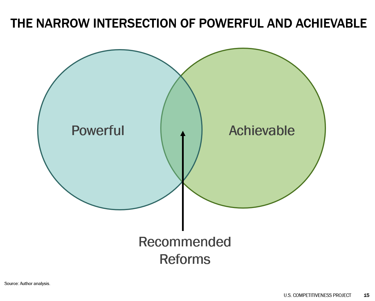 Figure 1: The Intersection of Powerful and Achievable